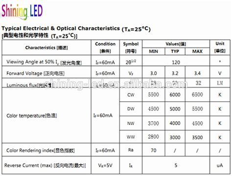 diode spec sheet light emitting diode specification sheet 28 images thin 12 diode surface mount lighthead