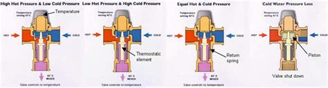 How Does A Thermostatic Shower Work by Why And How To Use Thermostatic Mixing Valves To Save Energy And Money