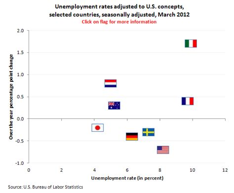 the may 2012 unemployment numbers from the bureau of labor statistics international unemployment rates march 2012 the