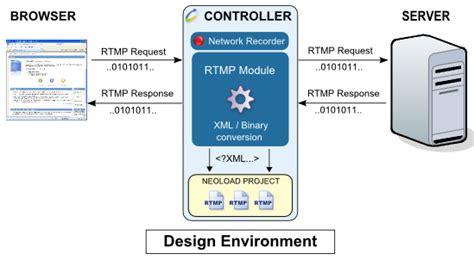 wireshark rtmp tutorial comment trouver rtmp la r 233 ponse est sur admicile fr