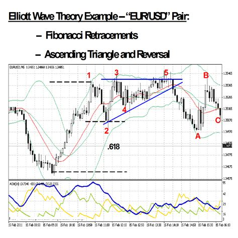 wave pattern in stock market elliott wave theory combines pattern recognition with