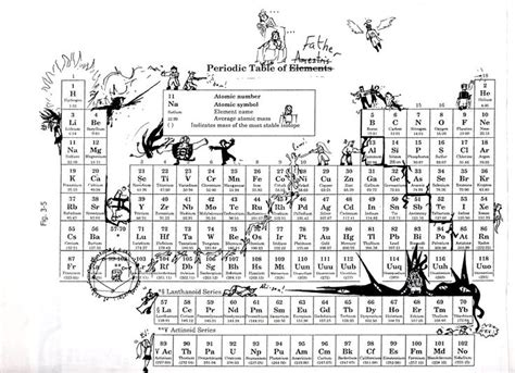 which of the following elements defined ottoman art 25 best ideas about full periodic table on pinterest