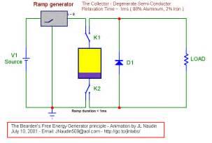 free energy generator principles