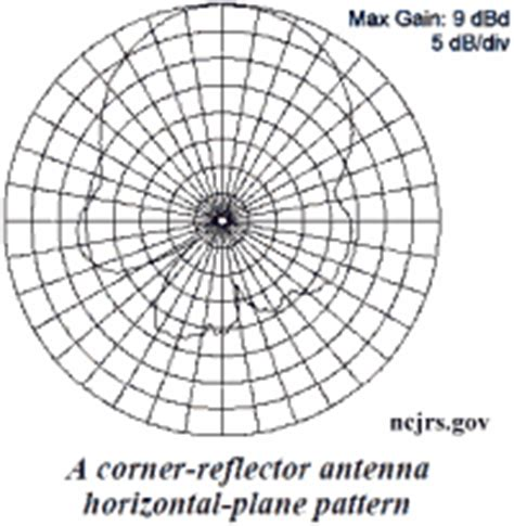 radiation pattern shape the square corner reflector beam antenna for ultra high
