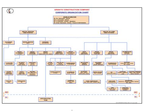 10 Best Images Of Construction Management Organizational Chart Construction Project Management Company Organizational Chart Template