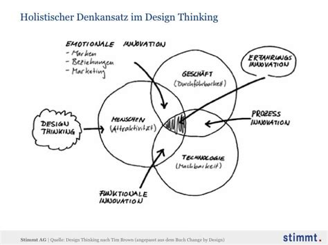 design thinking zeitung welches image hat die firma bm fr 252 h business corporation