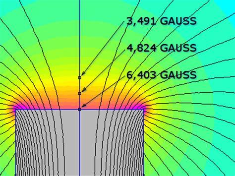 Gauss To Tesla Calculator Gauss To Tesla Calculator Tesla Image
