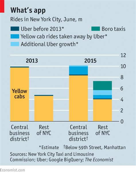 Mba Employment Statistics Australia by A Tale Of Two Cities Taxis V Uber
