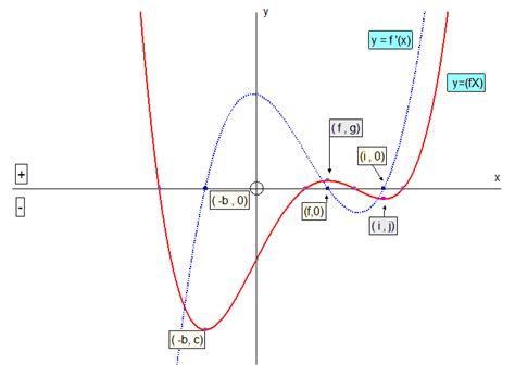 sketching graphs sketchig derived functions