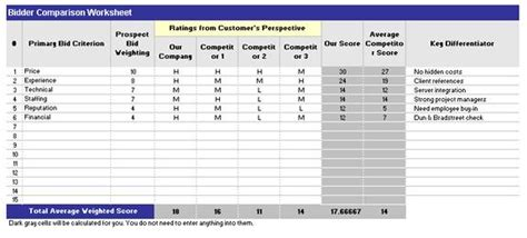 Bid Comparison Template Excel Ideal Vistalist Co Bid Analysis Template Excel
