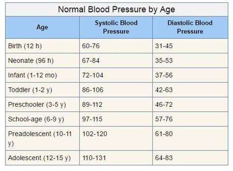 normal blood pressure why is 120 80 considered normal blood pressure what s the logic 120 and 80 is