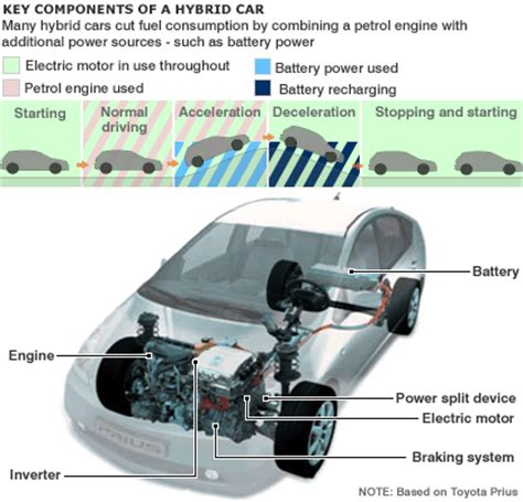 how does a cars engine work 2001 ford f250 on board diagnostic system working of hybrid cars how hybrid cars works series and parallel