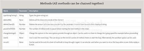membuat web html dengan javascript cara membuat typewriter effect dengan typewriter js
