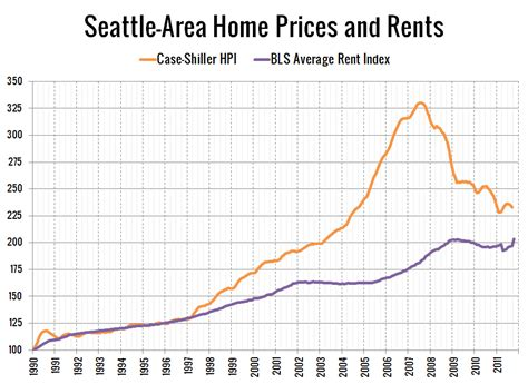 big picture 2011 price to rent ratio seattle