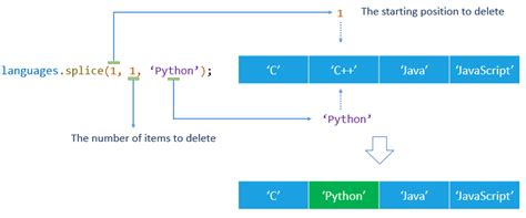 javascript pattern replace javascript array splice delete insert and replace