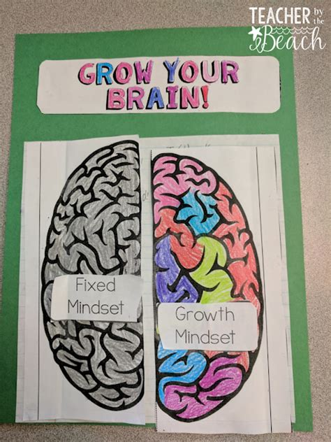 Growth Mindset Unit Teacher By The Beach Growth Mindset Template