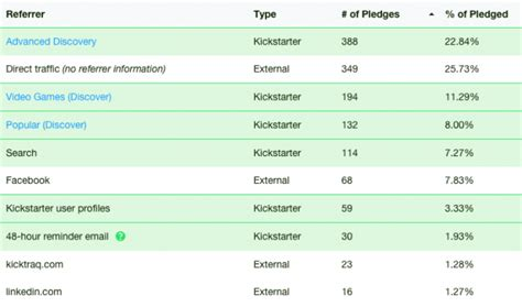 unity tutorial kickstarter gamasutra ben tristem s blog what i learnt from my 3rd