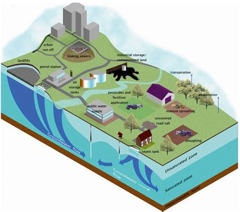 thermal use of shallow groundwater books how does pollution affect our water quality