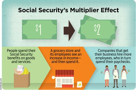 aarp report on the positive effects of social security