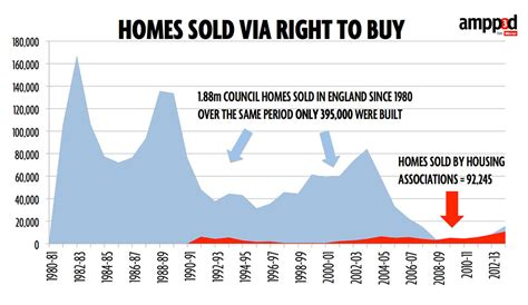 right to buy housing associations right to buy housing associations 28 images impacts of right to buy on housing