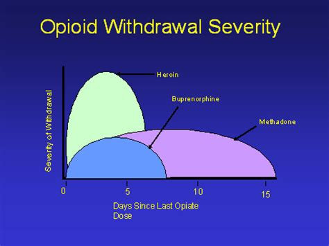 Methadone For Heroin Detox by Opiate Addiction When Normal No Longer Feels Normal