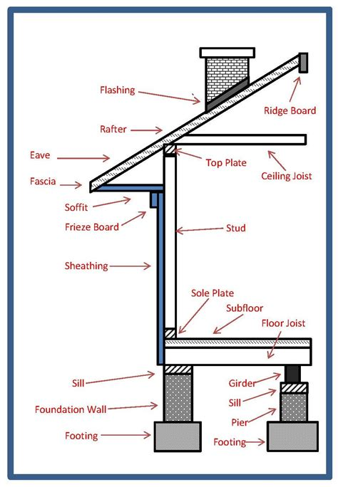 House Framing Terms by House Construction House Construction Terms