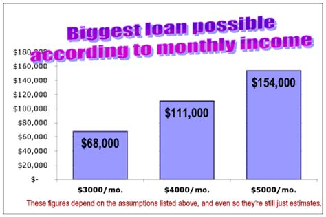 monthly mortgage on 150k house how much home can you afford advanced topics