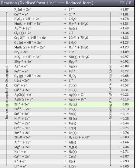 Electrode Potential Table by How To Compare The Oxidising Power Of Compounds