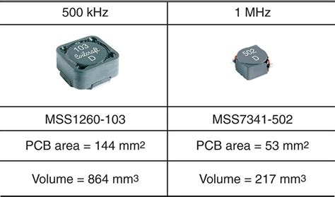 inductor size power systems design psd empowers global innovation for the power electronic design