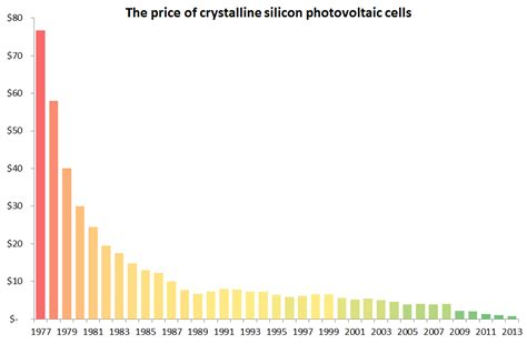 price of a solar cell solar panel costs the definative guide exeo energy