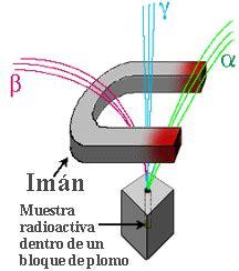 fisica radiactividad radioactive particles