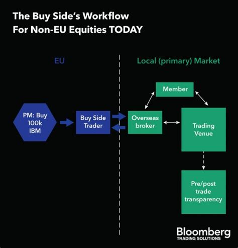 trading workflow the arm of mifid ii is now soon to ask for