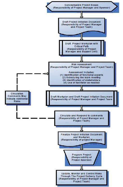 risk assessment process flowchart risk management process flow diagram caltrans 2007