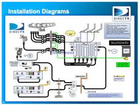 directv swim 16 installation diagram direct tv wiring diagram comcast wiring diagram directv swm