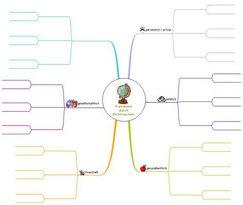 Vorlage Word Mindmap Mindmap Vorlage Aufzucht Und Pflege Eines Ausgeglichenen Nichtrauchers
