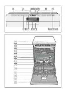 Bosch Dishwasher Operating Manual Bosch Sms69u78eu Dishwasher Manual For Free Now