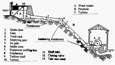 layout of hydro power plant pdf electrical knowledge center arrangement of hydropower plants