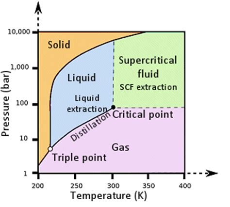 supercritical co2 phase diagram image gallery supercritical fluid