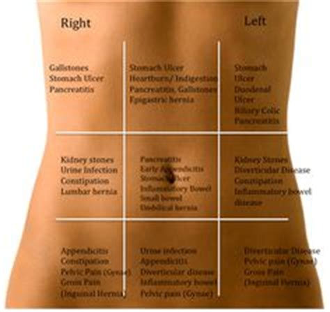lower right side abdominal pain after c section back pain symptoms on pinterest lower back pain symptoms