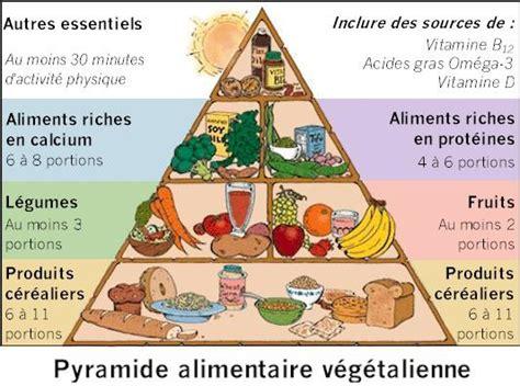 regime alimentare vegano pyramide alimentaire v 233 g 233 talienne journal d un v 233 g 233 tarien