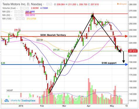 Does Tesla Take Trade Ins Trade Update Tesla Tsla Stock Chart Shows Potential 10
