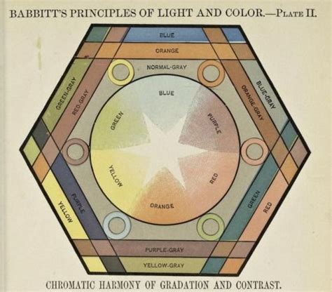 the principles of light and color including among other things the harmonic laws of universe the etherio atomic philosophy of chromo forces together with numerous discoverie books 17 best images about color theory on vintage