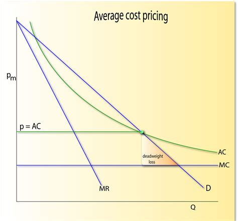 what is the average price of a 2 bedroom house hence there is a deadweight welfare loss
