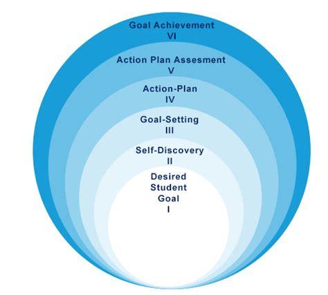 Success Coaching by Success Coaching Model
