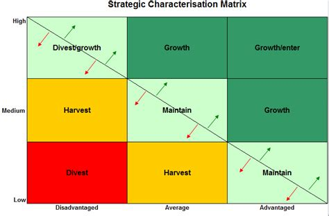 strategic decision making model in excel business templates