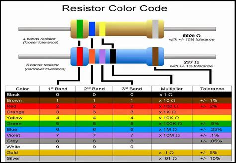 resistor coding and measurement a tour of vlsi engineering how to measure the resistance with resistor color code