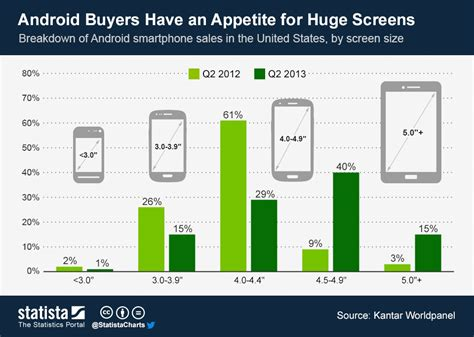 chart android buyers an appetite for screens statista - Android Screen Sizes