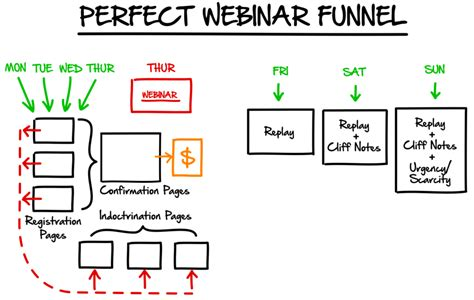 Webinar Software Stack For High Profit Webinars Chris Eggleston Wordpress Business Expert Sales Webinar Template