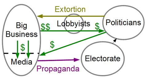 list of federal political scandals in the united states occupy wiki links licensed for non commercial use only