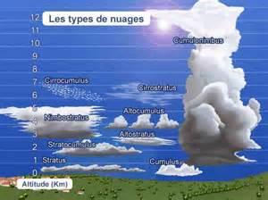 les diff 233 rents types de nuages